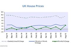 2015 House prices hit a new record high in UK