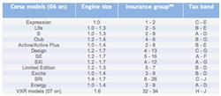 Vauxhall Corsa - Lowest insurance group car